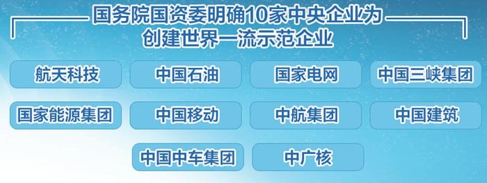 """10家央企被明确为创建""""世界一流"""""""