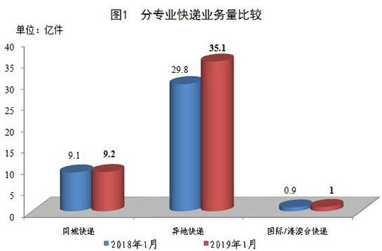 1月份全国快递业务量完成45.2亿件 同比增长13.5%