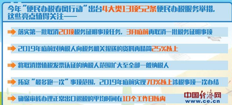 """新一轮""""便民办税春风行动""""启动 年底前超七成涉税事项""""最多跑一次"""""""