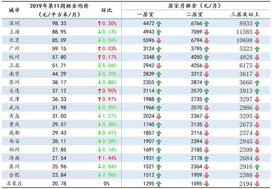 20城一居室月租普遍上涨:北京下降 但租金仍最高