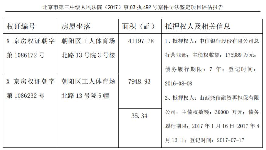 """贾跃亭旗下资产""""世茂工三""""再度拍卖:起拍价降逾1亿元"""