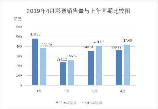 4月份全国销售彩票359.88亿元 同比降13.7%