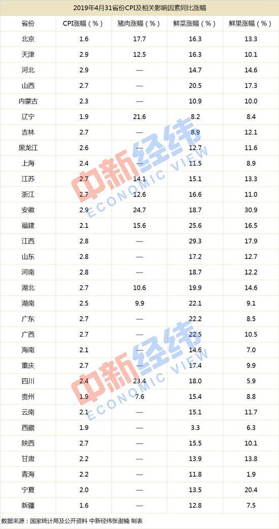 2019年4月16省份CPI涨幅超全国,安徽鲜果类涨幅达30.9%上涨最多