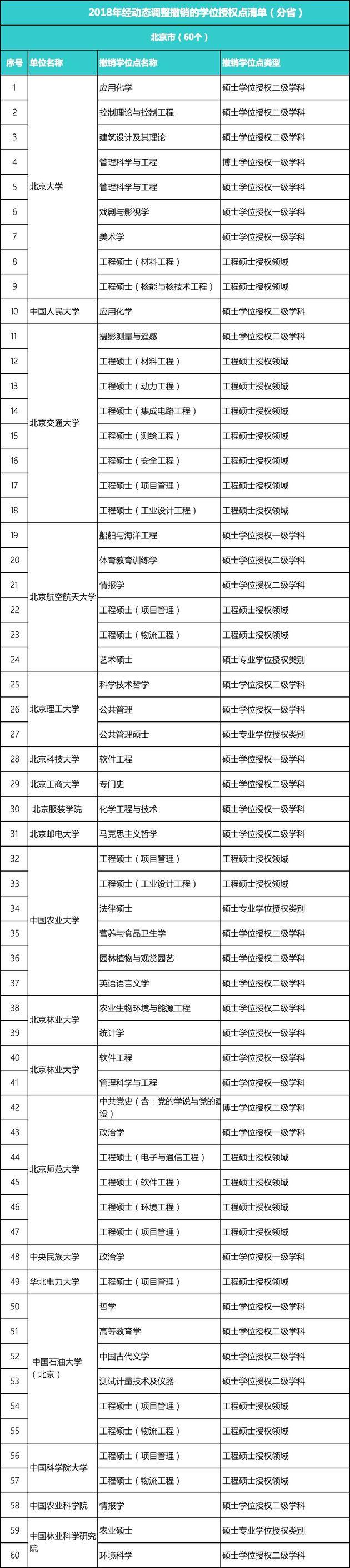 又有489個學位點被撤銷,北大、浙大等985大學上榜