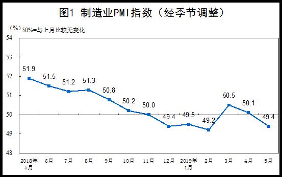 2019年5月份中國制造業PMI為49.4%,比上月回落0.7個百分點
