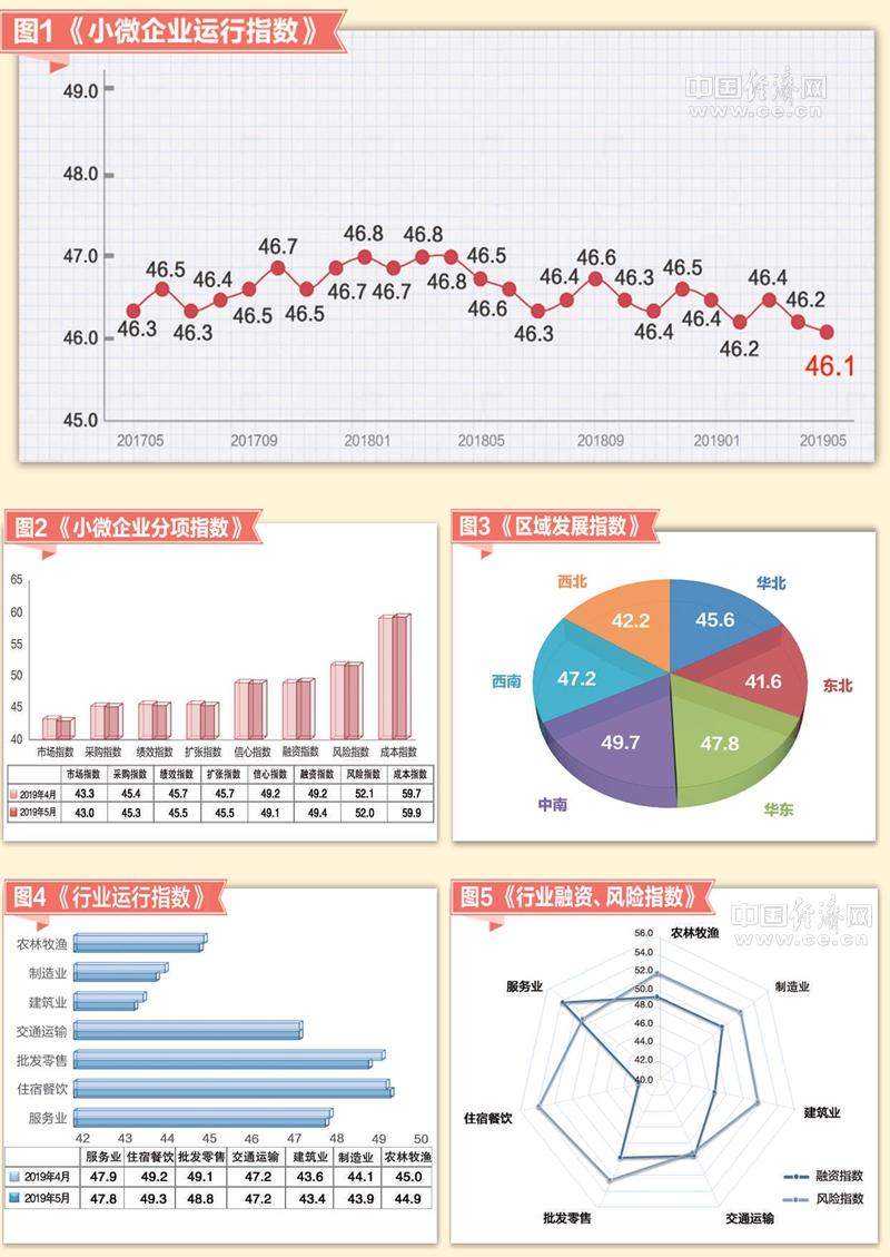 """5月小微企业运行指数报告发布:七大行业""""一升一平五降"""",融资难有所缓解"""