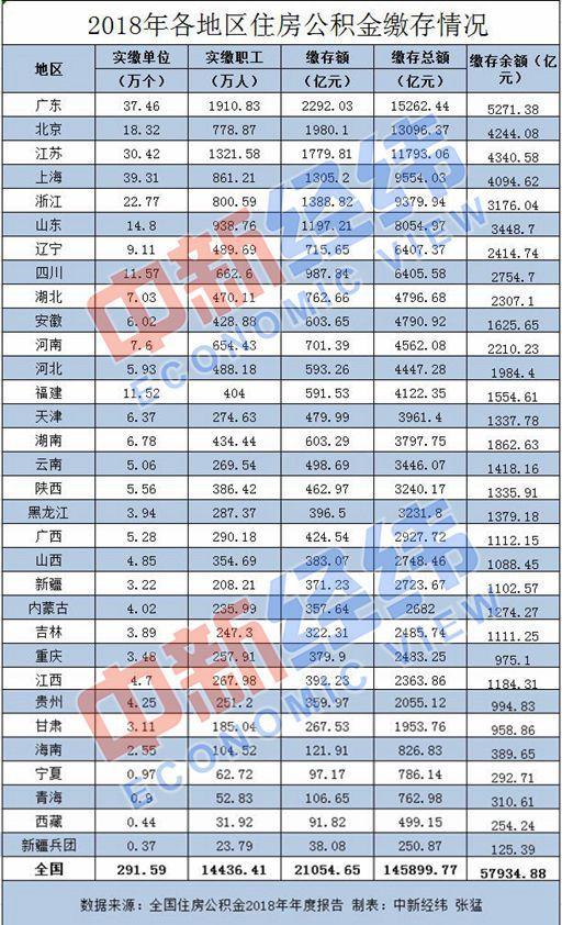 深圳等多地提升住房公积金缴存基数、缴存比例和月缴存限额