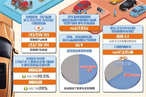 多地将于7月1日提前实施国六排放标准,车企消化库存压力骤增