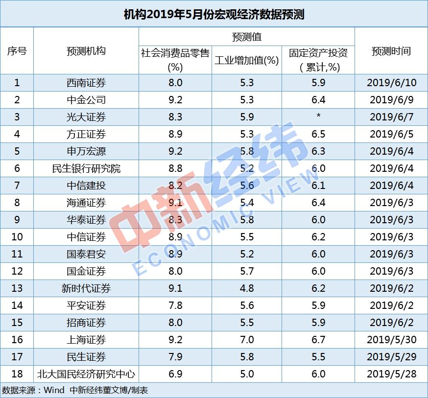 5月中國經濟數據今公布:社零有望持續改善 長期向好趨勢不改