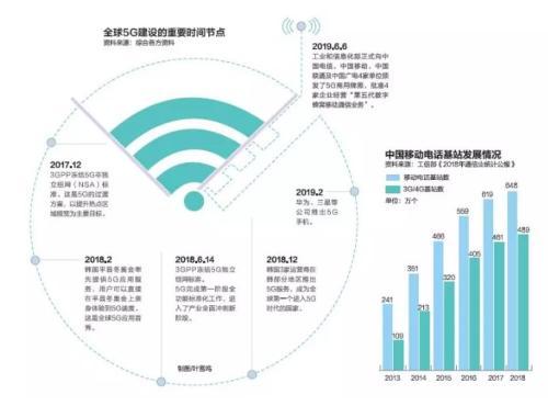 4G改变生活 5G改变社会 中国5G加速度:预计5年内创造就业岗位310万个