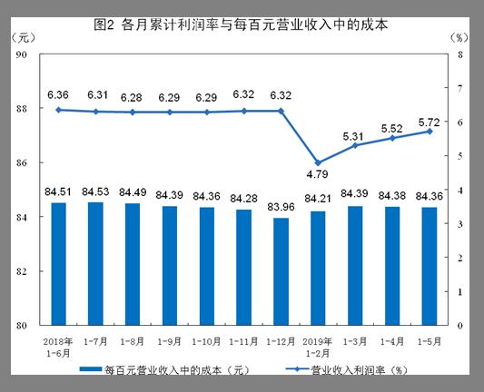 2019年企业利润排行_2019年财产保险公司利润排名 2019寿险公司利润排名