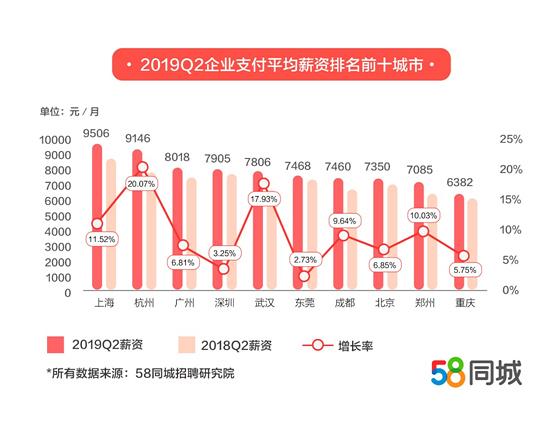 上海企业支付平均月薪为9506元,排名第一