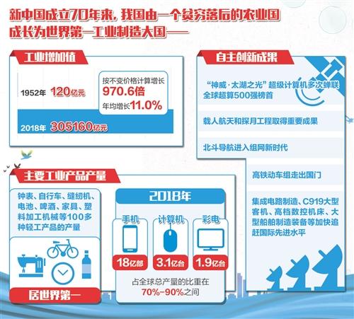 经济日报北京7月10日讯 (记者林火灿)国家局今日发布《工业经济跨越发展 制造大国屹立东方——新中国成立70周年经济社会发展成就系列报告之三》。报告显示,70年来,我国由一个贫穷落后的农业国成长为世界第一工业制造大国,成为驱动全球工业增长的重要引擎。