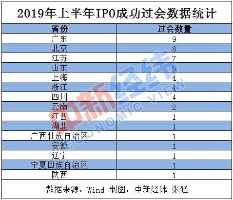 上半年各地IPO过会数量PK,粤京苏企业IPO过会数量居前三甲