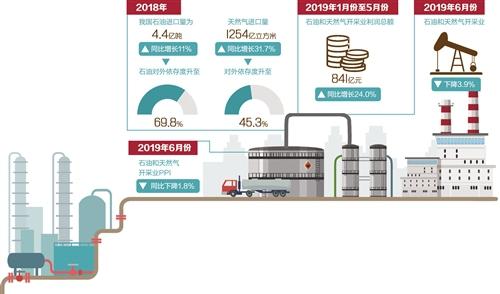 """石油天然气勘探开发""""敞开大门"""" 市场格局将迎来改变"""