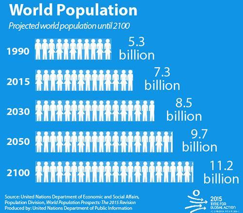 未来30年全球人口还要增20亿,其中一半来自这9个国家