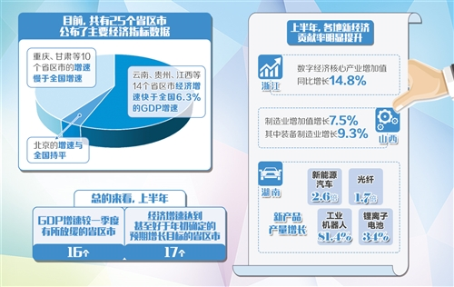 """25個省區市公布上半年經濟運行""""成績單""""  新經濟貢獻率明顯提升"""