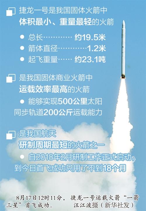 """""""捷龙一号""""遥一火箭成功首飞"""