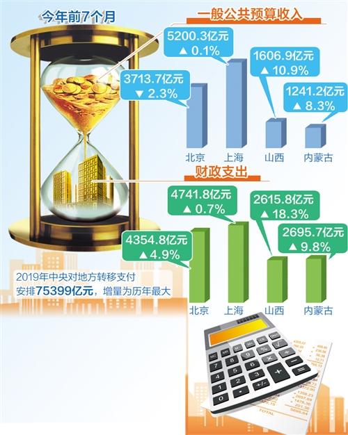 """各地公布今年前7个月财政收支""""账本"""":总体依旧保持稳定增长态势"""
