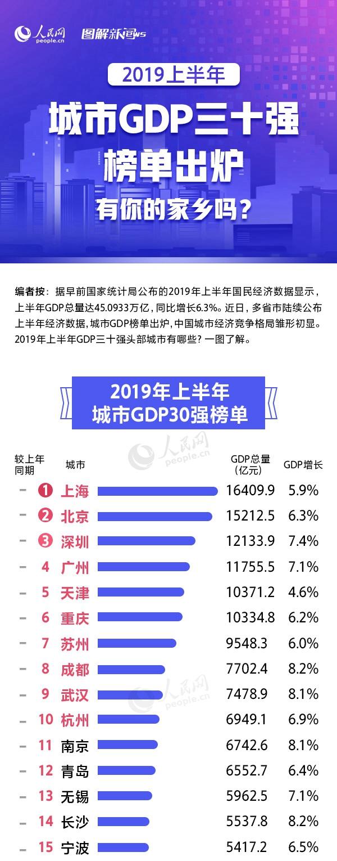 2019年上半年城市GDP三十强头部城市有哪些?一图了解