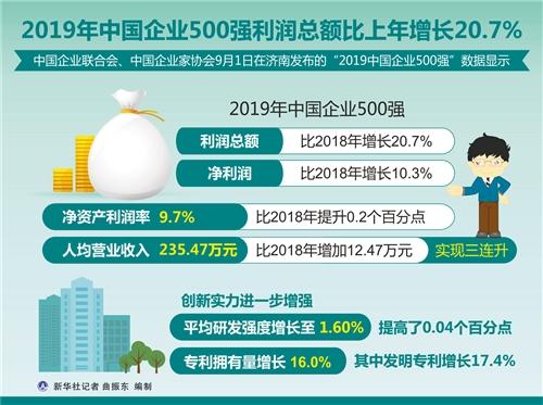 2019中国企业500强发布_194家企业年营收超千亿元