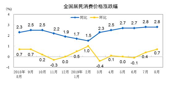 国家统计局:2019年8月份CPI同比上涨2.8%  食品价格上涨10%
