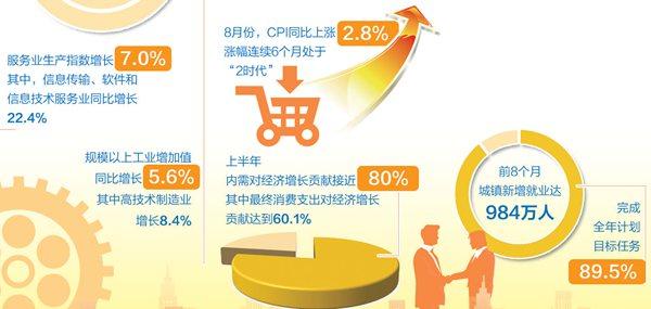 8月经济数据解读:服务业增长加快