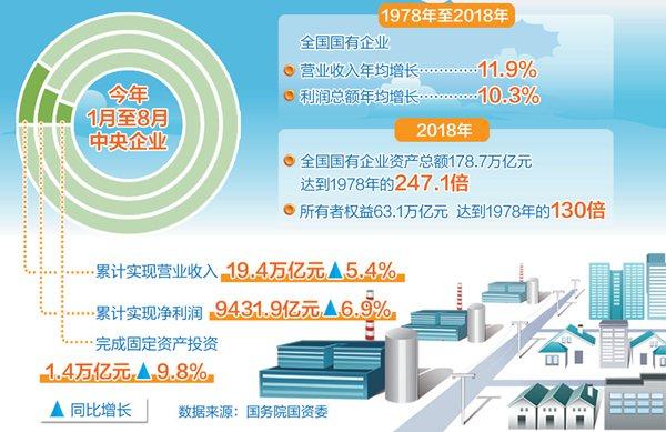今年1月至8月央企累计净利润增长6.9%  三分之二已引进社会资本