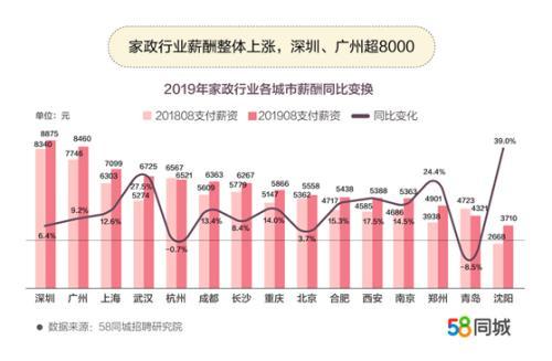 报告称家政业薪资整体上涨 月嫂平均月薪达9795元
