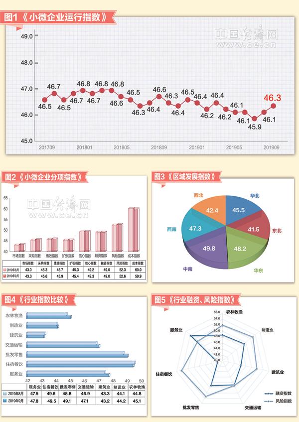 """2019年9月份小微企業運行指數發布:七大行業呈現""""五升兩降""""態勢"""