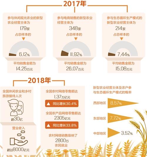 《农业新业态发展情况调查报告》