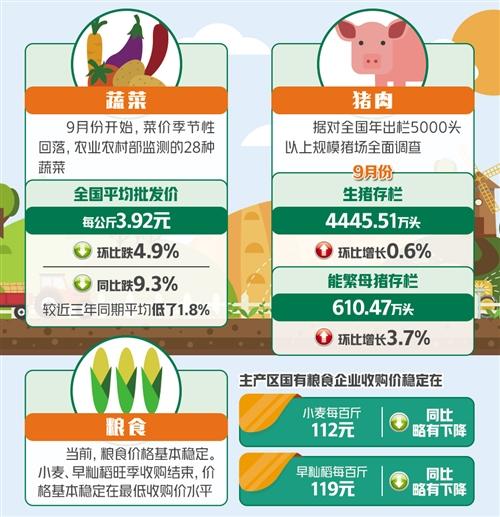 果蔬肉粮价格涨跌互现 猪价涨幅何时能收窄?