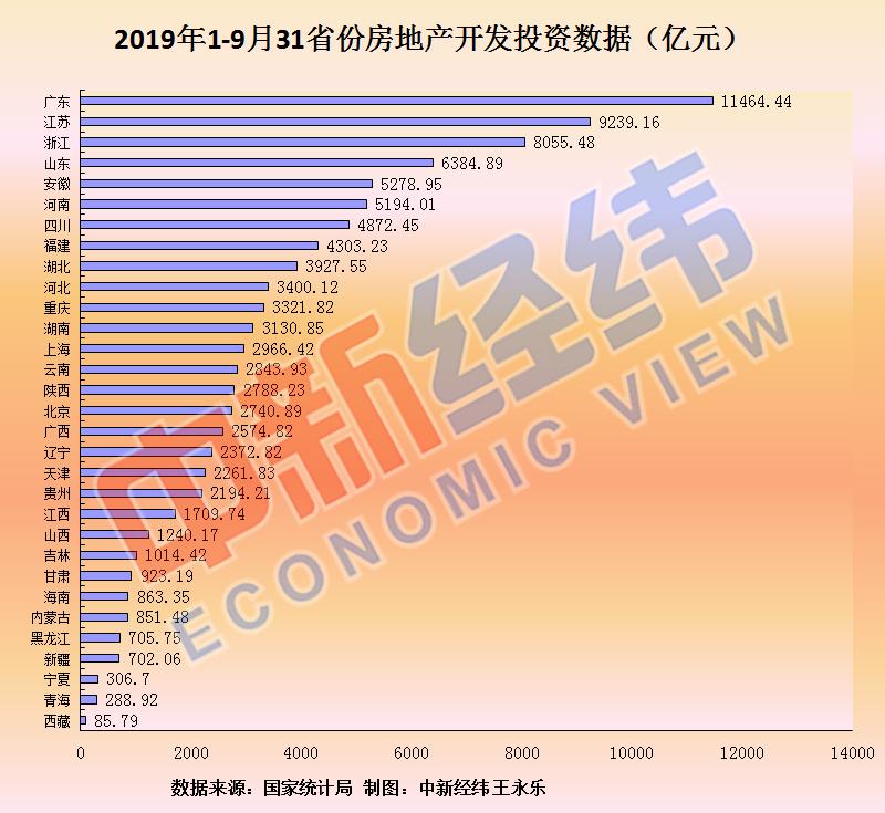 前三季度14省份房地产开发投资增速跑赢全国  3地同比增速为负