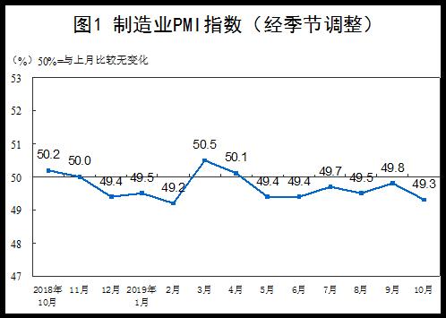 2019年10月中国制造业PMI为49.3%  比上月下降0.5个百分点