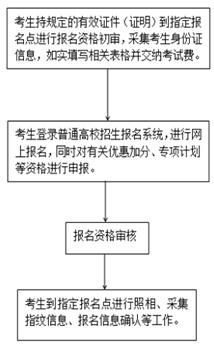 广东等多省份启动2020年高考报名 这些政策考生需关注
