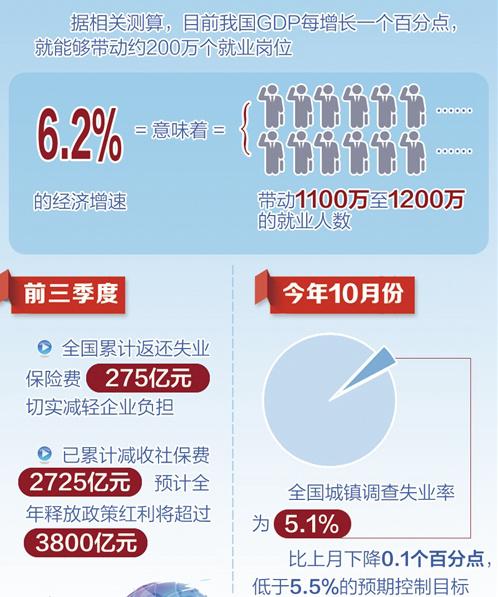 今年前10月城镇新增就业1193万人