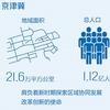 构建京津冀协同发展新机制