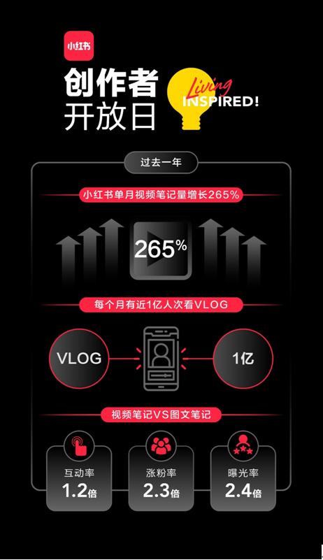 """视频笔记一年增长265% 小红书和创作者携手""""创业"""""""