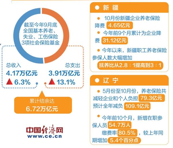 全年社保(bao)降費有(you)望超(chao)3800億元 帶來(lai)哪些影響(xiang)?