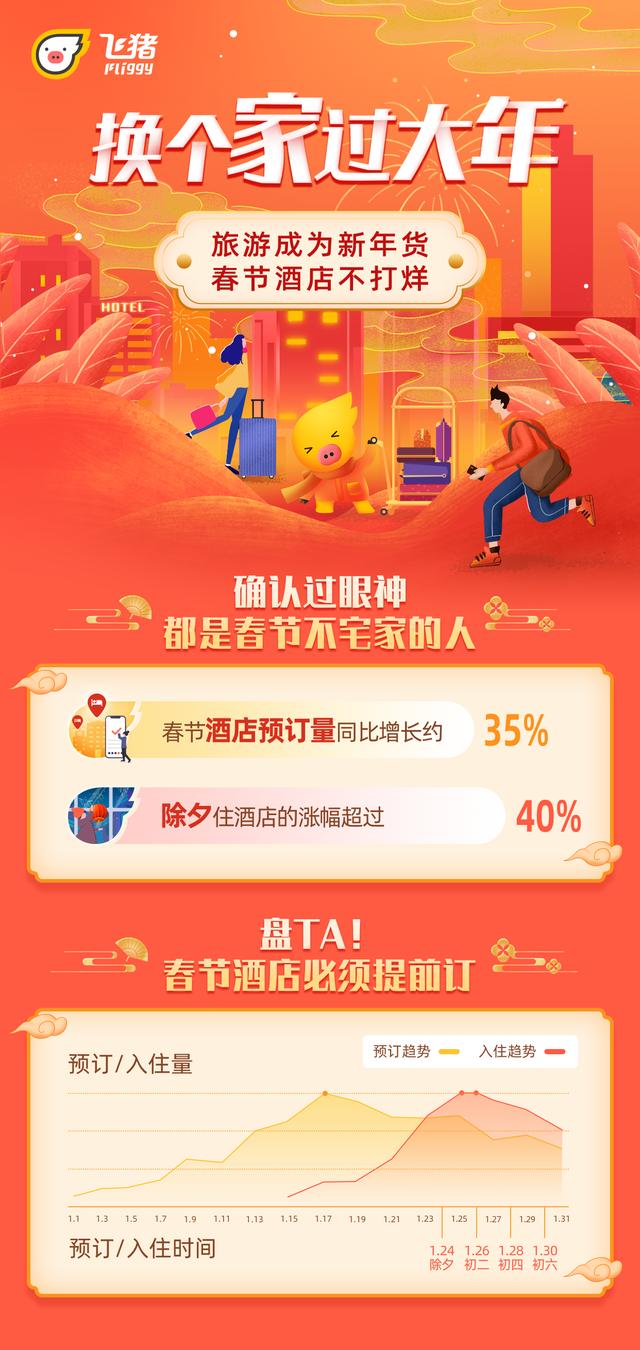 飞猪数据:旅游新年货拉动酒店热 海南价格领涨北京性价比高