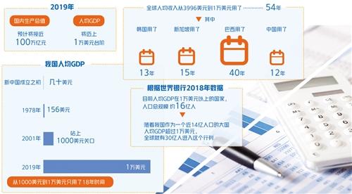 石家庄人均gdp_河北各市GDP:石家庄跌破6000亿,唐山负增长,沧州增速第一