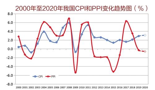 gdp增长率怎么算_2020美国GDP增长率预测:二季度国内生产总值或环比下降40%