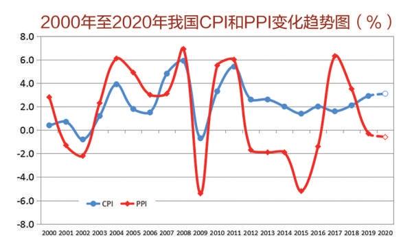 gdp趋势_央行:一季度GDP同比下降6.8%