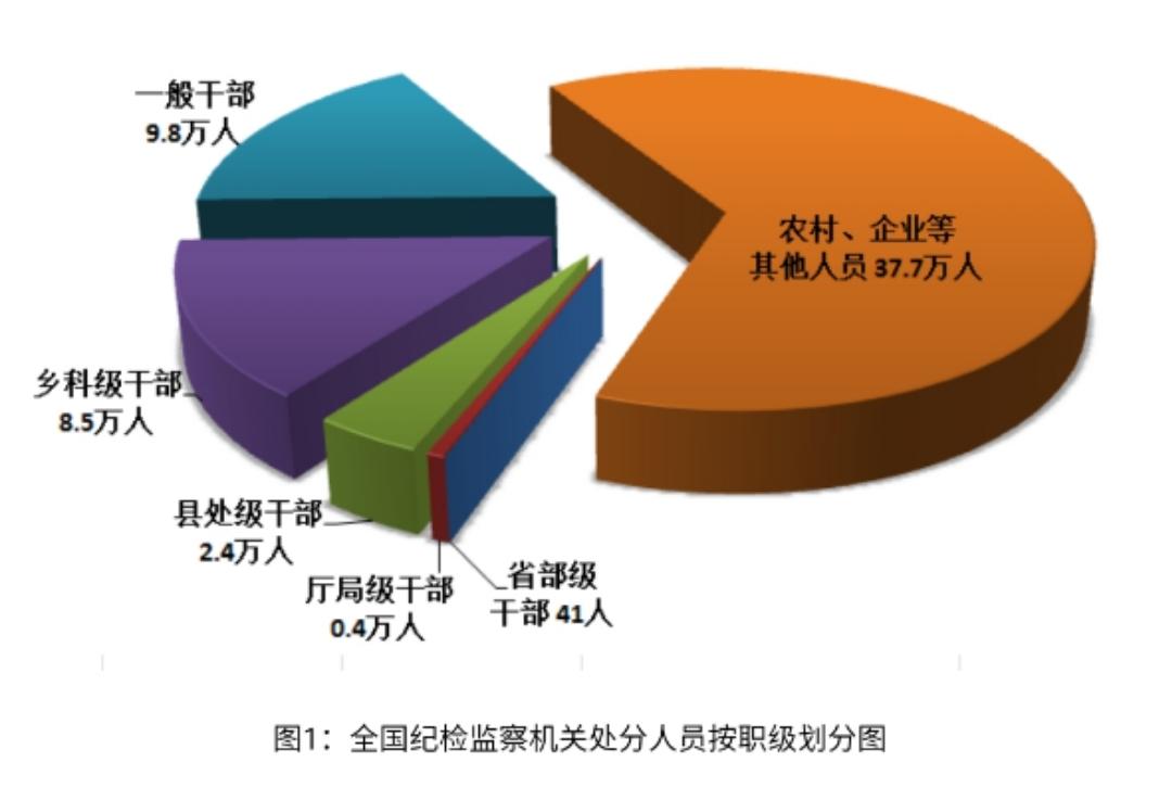 2019年全国纪检监察机关处分58.7万人 省部级干部41人