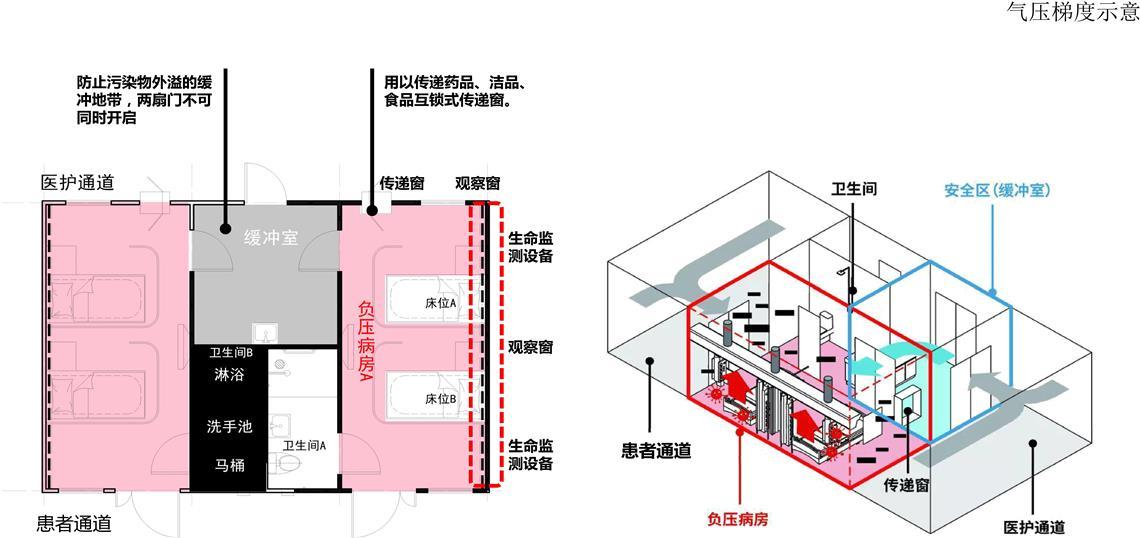 负压病房设计图