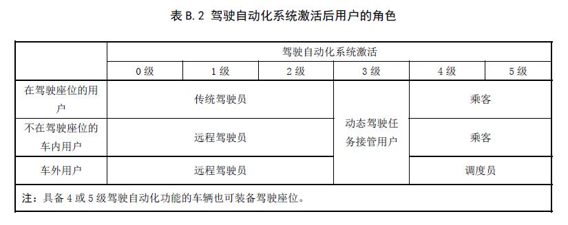 工信部公示中国自动驾驶分级标准,2021年元旦起实施