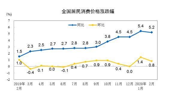 """3月全国居民消费价格指数(CPI)公布 或重回""""4时代"""""""