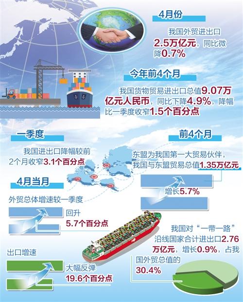 4月份出口增速好于市场预期