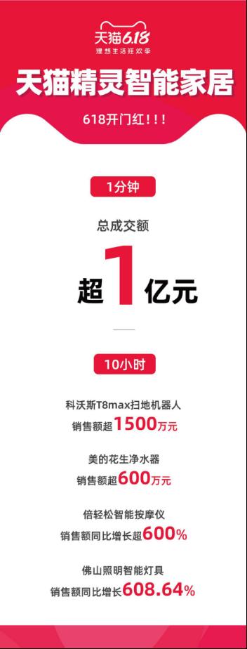 天猫精灵智能家居:让中国的企业能够生产出世界一流的智能产品