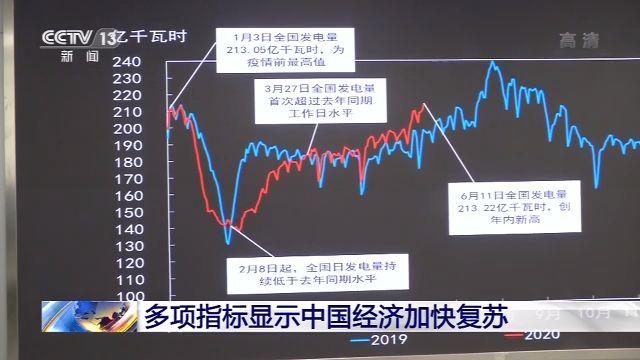 中国经济复苏的脚步正在加快 全国经济社会生活逐步迈入正轨